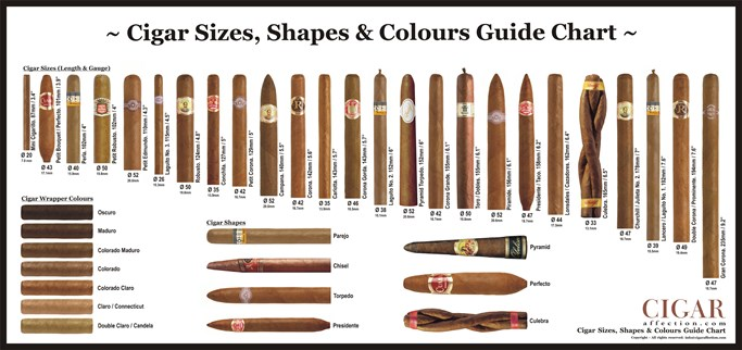 The Ultimate Guide to Purchasing Cigars